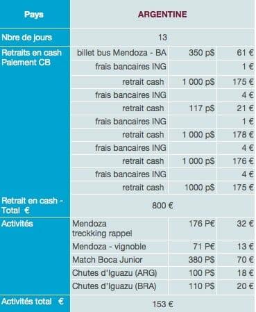 Argentine dépenses sur place budget tour du monde 1