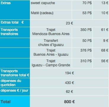 Argentine dépenses sur place budget tour du monde 2