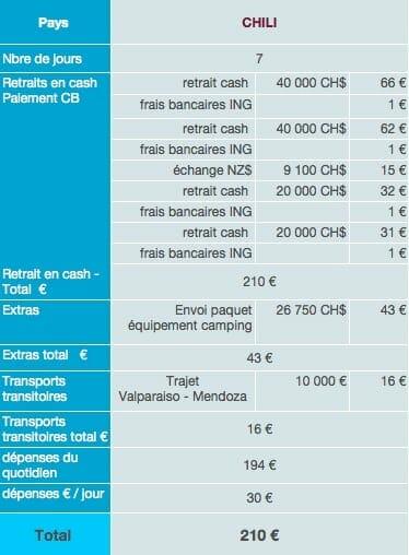 Chili dépenses sur place budget tour du monde