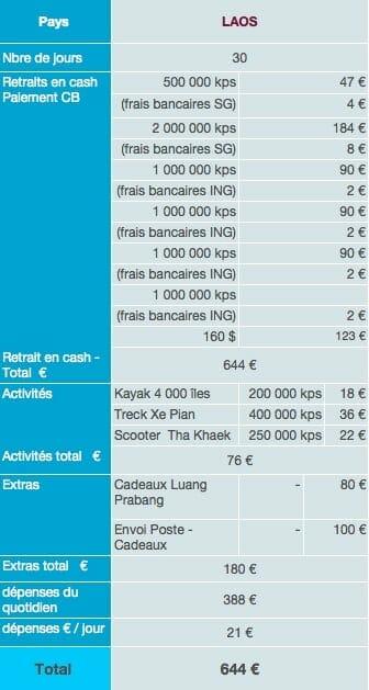Laos dépenses sur place budget tour du monde